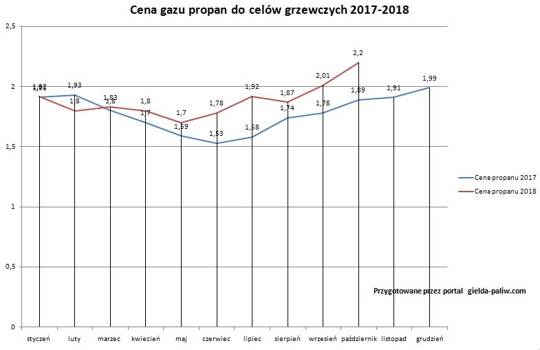 Wykres ceny gazu propan 2017-2018